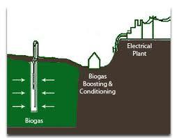Landfill Gas BioGas